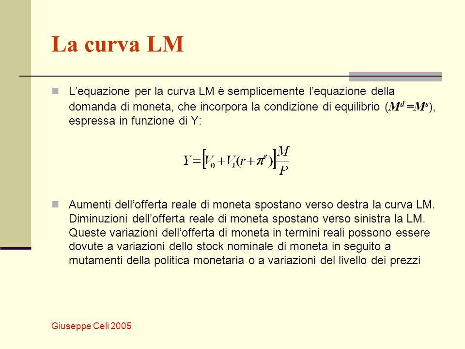 Giuseppe Celi 2005 La curva LM Lequazione per la curva LM è semplicemente lequazione della domanda di moneta, che incorpora la condizione di equilibri