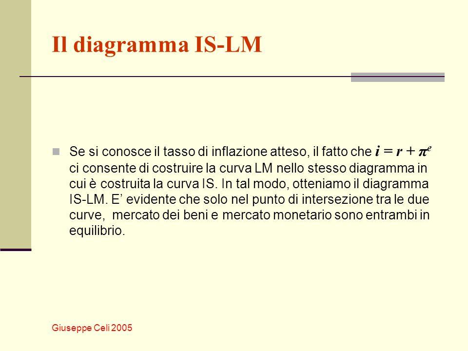 Giuseppe Celi 2005 Il diagramma IS-LM Se si conosce il tasso di inflazione atteso, il fatto che i = r + π e ci consente di costruire la curva LM nello