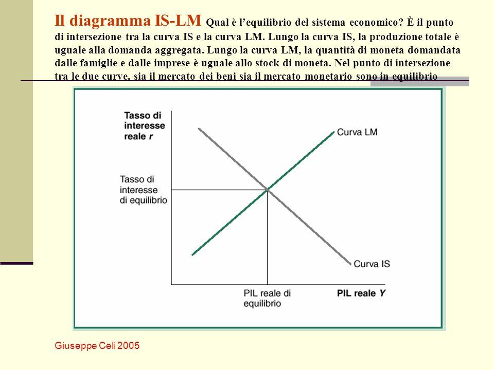 Giuseppe Celi 2005 Il diagramma IS-LM Qual è lequilibrio del sistema economico? È il punto di intersezione tra la curva IS e la curva LM. Lungo la cur