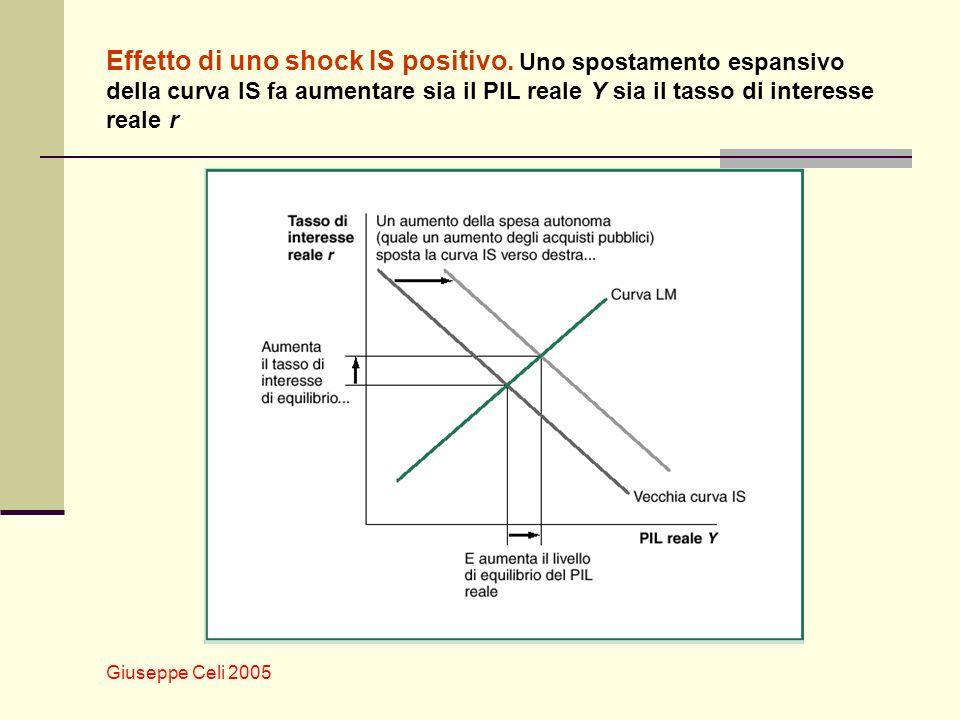 Giuseppe Celi 2005 Effetto di uno shock IS positivo. Uno spostamento espansivo della curva IS fa aumentare sia il PIL reale Y sia il tasso di interess