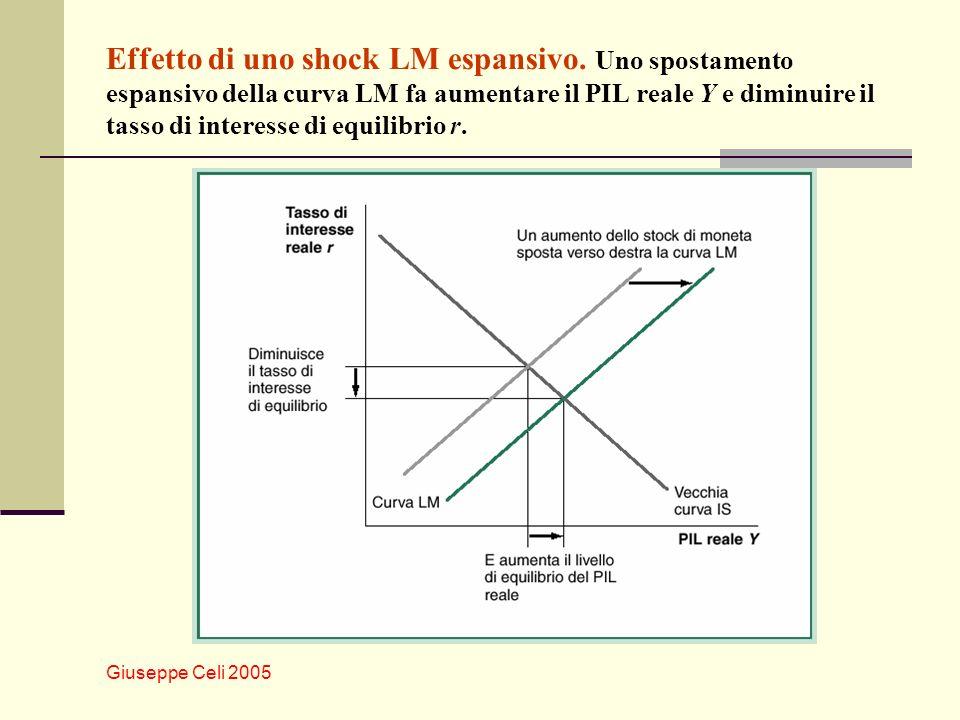Giuseppe Celi 2005 Effetto di uno shock LM espansivo. Uno spostamento espansivo della curva LM fa aumentare il PIL reale Y e diminuire il tasso di int