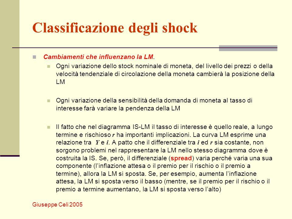 Giuseppe Celi 2005 Classificazione degli shock Cambiamenti che influenzano la LM. Ogni variazione dello stock nominale di moneta, del livello dei prez
