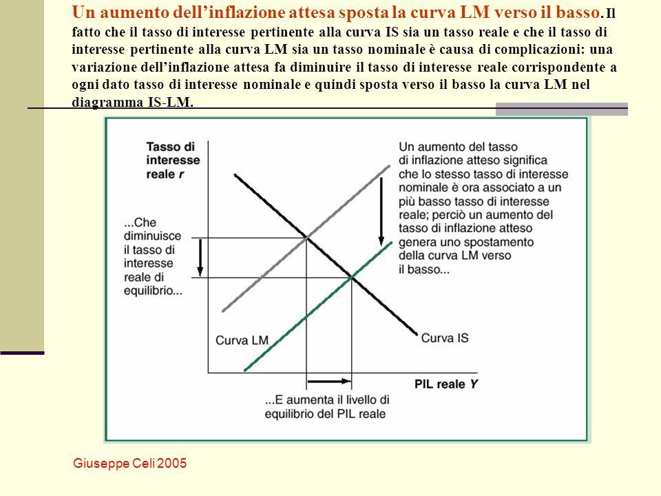 Giuseppe Celi 2005 Un aumento dellinflazione attesa sposta la curva LM verso il basso. Il fatto che il tasso di interesse pertinente alla curva IS sia