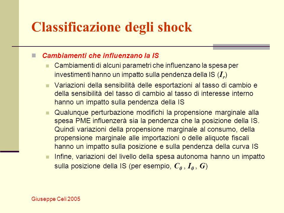 Giuseppe Celi 2005 Classificazione degli shock Cambiamenti che influenzano la IS Cambiamenti di alcuni parametri che influenzano la spesa per investim