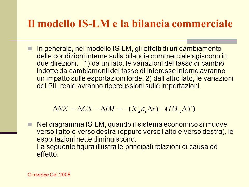 Giuseppe Celi 2005 Il modello IS-LM e la bilancia commerciale In generale, nel modello IS-LM, gli effetti di un cambiamento delle condizioni interne s