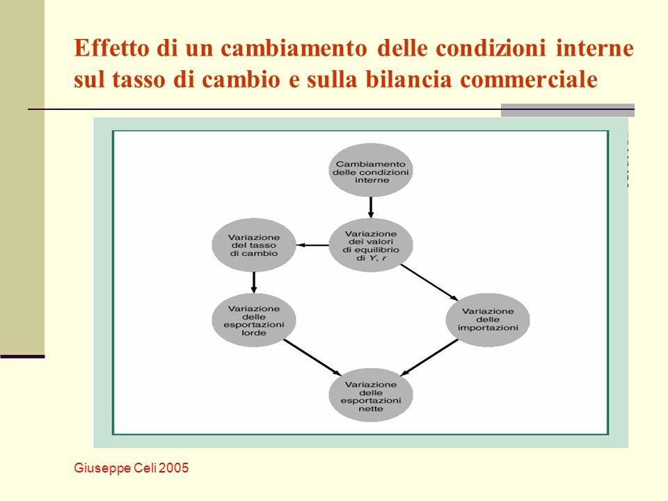 Giuseppe Celi 2005 Effetto di un cambiamento delle condizioni interne sul tasso di cambio e sulla bilancia commerciale