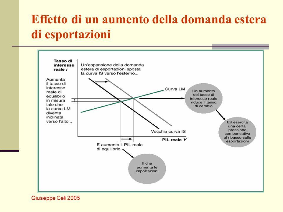 Giuseppe Celi 2005 Effetto di un aumento della domanda estera di esportazioni