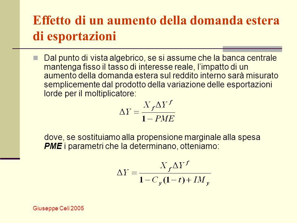 Giuseppe Celi 2005 Effetto di un aumento della domanda estera di esportazioni Dal punto di vista algebrico, se si assume che la banca centrale manteng