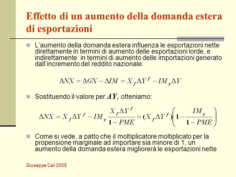 Giuseppe Celi 2005 Effetto di un aumento della domanda estera di esportazioni Laumento della domanda estera influenza le esportazioni nette direttamen