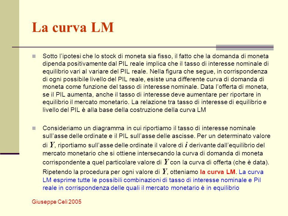 Giuseppe Celi 2005 La curva LM Sotto lipotesi che lo stock di moneta sia fisso, il fatto che la domanda di moneta dipenda positivamente dal PIL reale