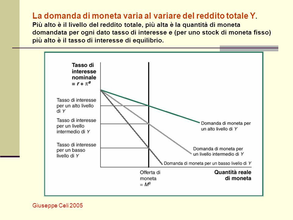 Giuseppe Celi 2005 La domanda di moneta varia al variare del reddito totale Y. Più alto è il livello del reddito totale, più alta è la quantità di mon