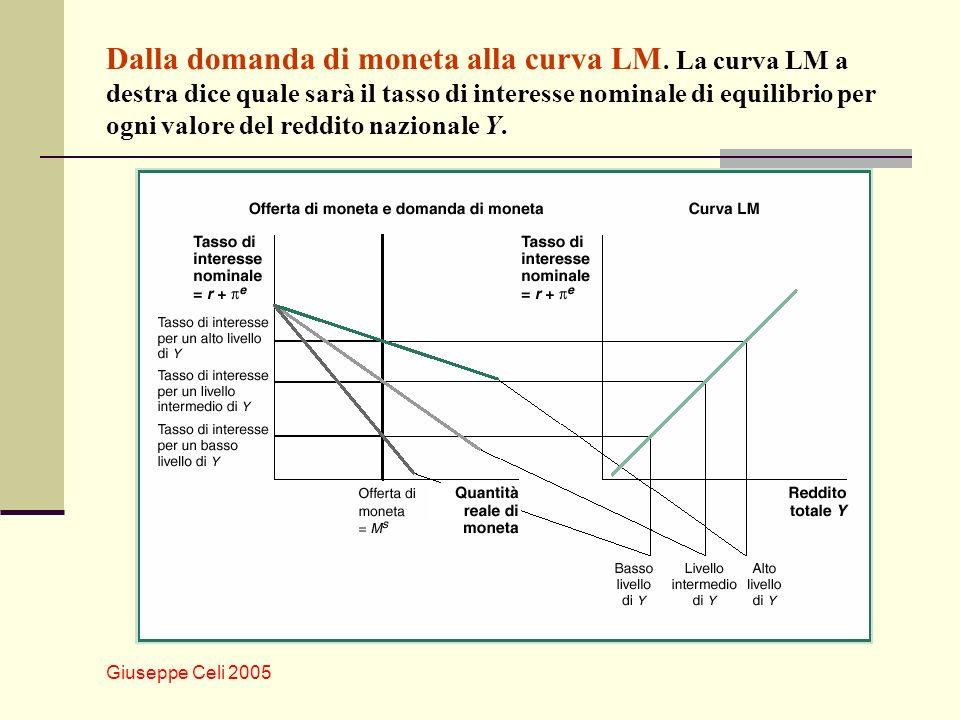 Giuseppe Celi 2005 Dalla domanda di moneta alla curva LM. La curva LM a destra dice quale sarà il tasso di interesse nominale di equilibrio per ogni v