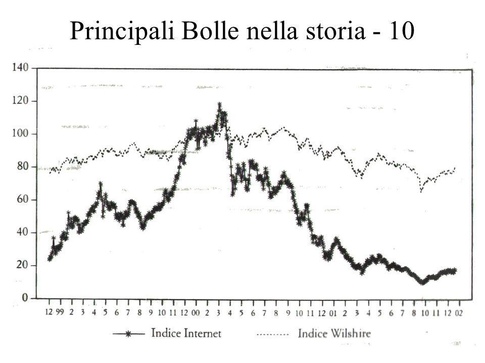 17 Principali Bolle nella storia - 10