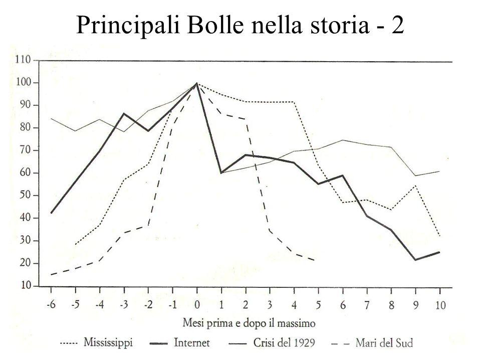9 Principali Bolle nella storia - 2