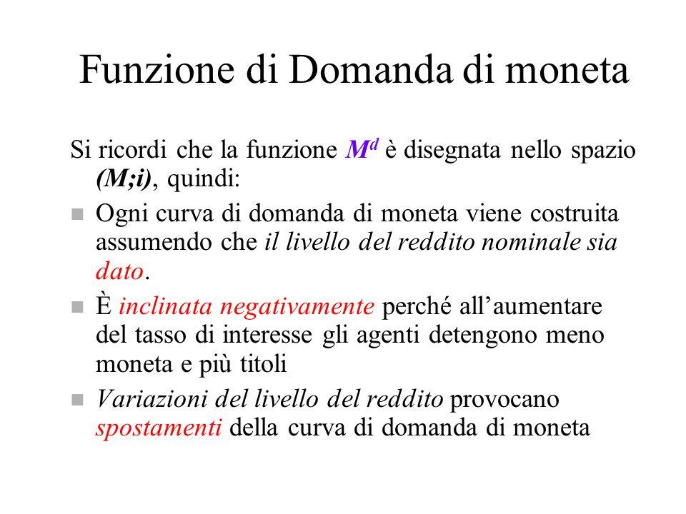 Funzione di Domanda di moneta Si ricordi che la funzione M d è disegnata nello spazio (M;i), quindi: n Ogni curva di domanda di moneta viene costruita