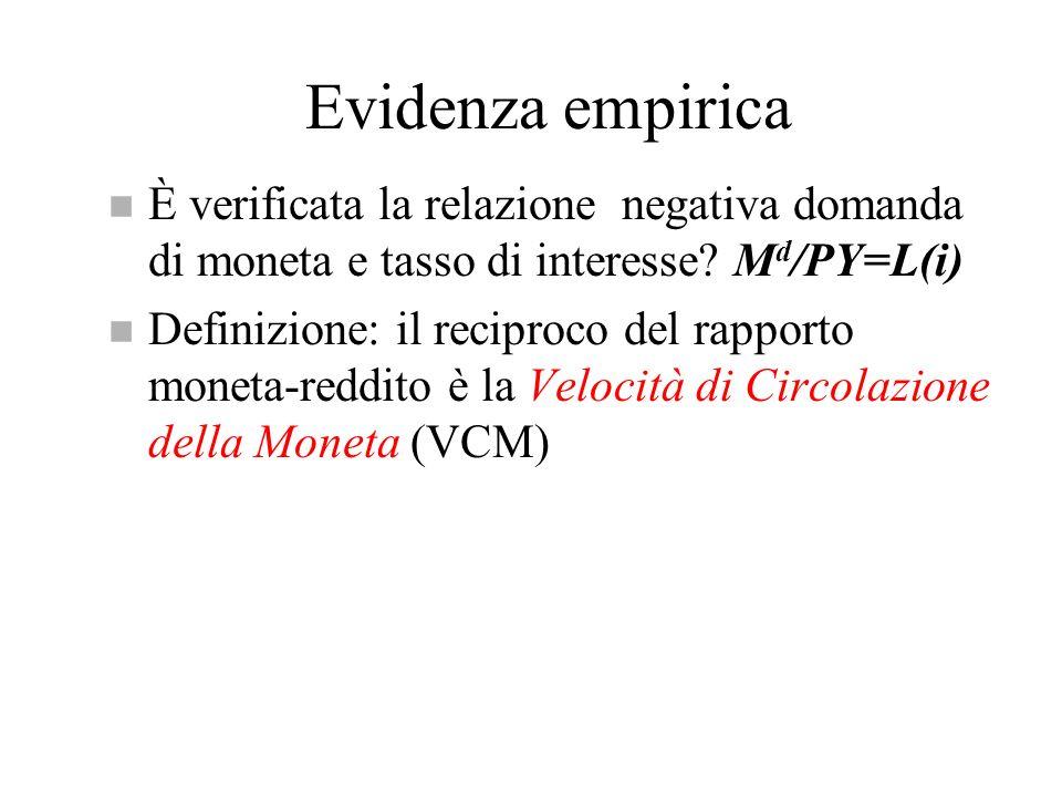 Evidenza empirica n È verificata la relazione negativa domanda di moneta e tasso di interesse? M d /PY=L(i) n Definizione: il reciproco del rapporto m