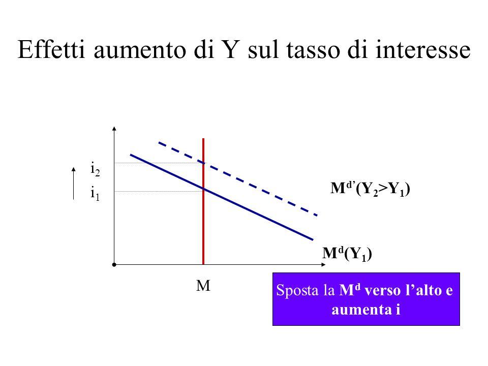 Effetti aumento di Y sul tasso di interesse i 2 i 1 M M d (Y 1 ) M d (Y 2 >Y 1 ) Sposta la M d verso lalto e aumenta i