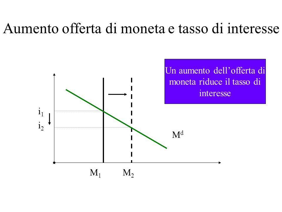 Aumento offerta di moneta e tasso di interesse i2i2 M2M2 i 1 M1M1 MdMd Un aumento dellofferta di moneta riduce il tasso di interesse