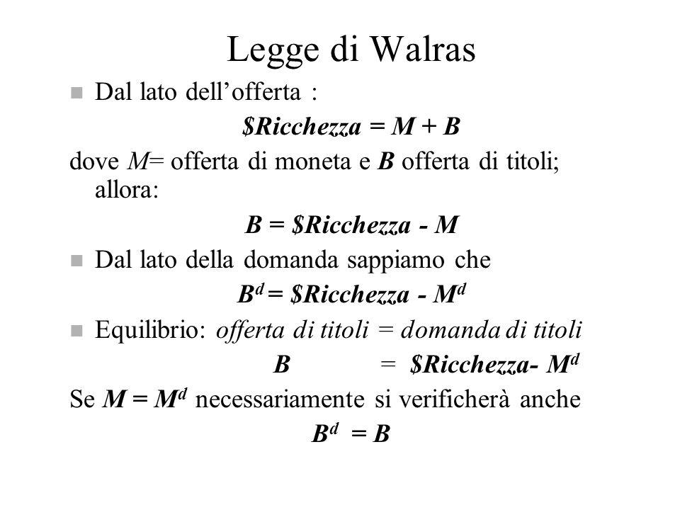 Legge di Walras n Dal lato dellofferta : $Ricchezza = M + B dove M= offerta di moneta e B offerta di titoli; allora: B = $Ricchezza - M n Dal lato del