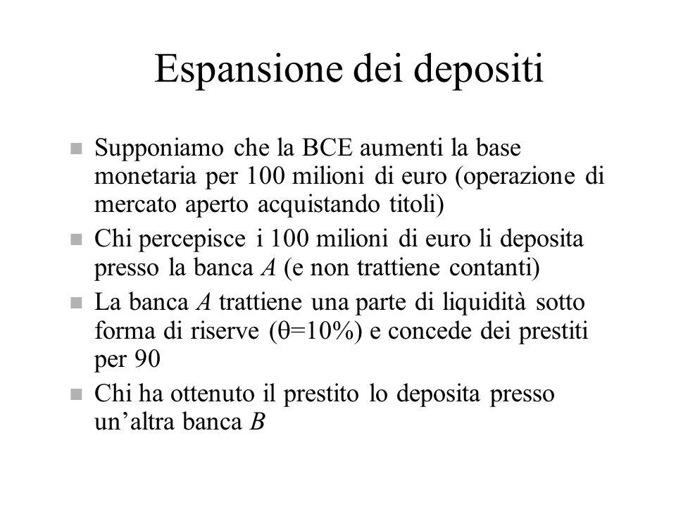 Espansione dei depositi n Supponiamo che la BCE aumenti la base monetaria per 100 milioni di euro (operazione di mercato aperto acquistando titoli) n