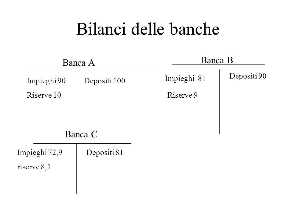 Bilanci delle banche Banca A Banca B Banca C Depositi 100Impieghi 90 Riserve 10 Impieghi 81 Depositi 90 Riserve 9 Depositi 81Impieghi 72,9 riserve 8,1
