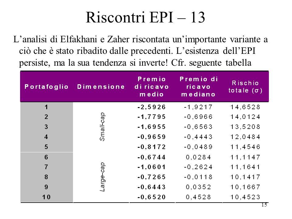 15 Riscontri EPI – 13 Lanalisi di Elfakhani e Zaher riscontata unimportante variante a ciò che è stato ribadito dalle precedenti.