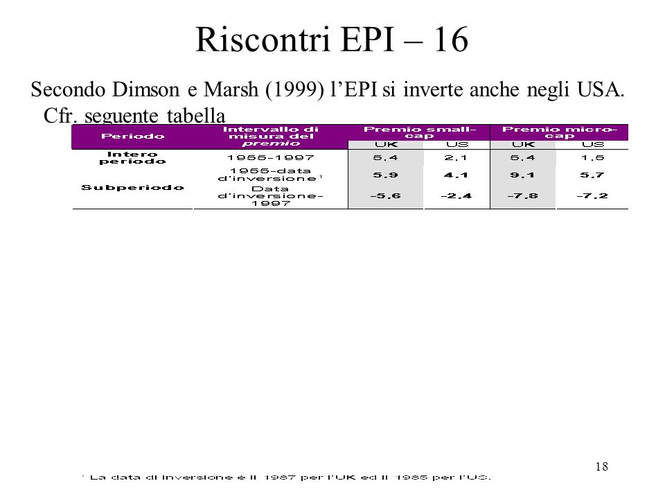 18 Riscontri EPI – 16 Secondo Dimson e Marsh (1999) lEPI si inverte anche negli USA.