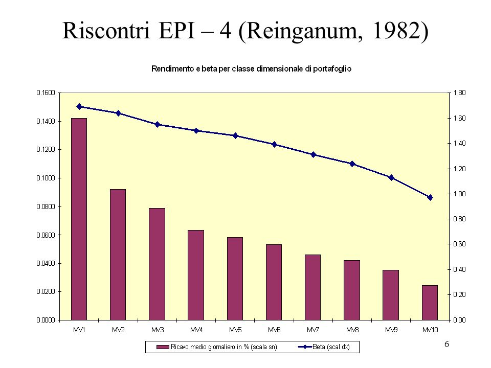 6 Riscontri EPI – 4 (Reinganum, 1982)