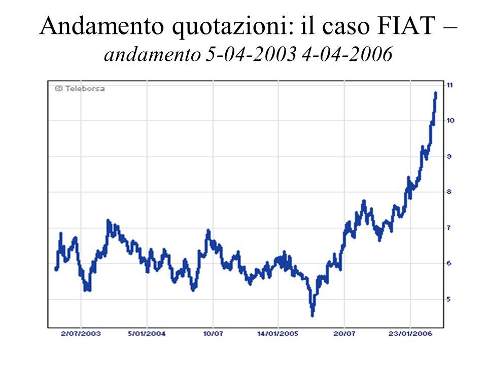 10 Andamento quotazioni: il caso FIAT – andamento 5-04-2003 4-04-2006