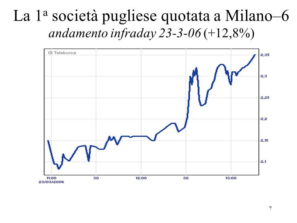 7 La 1 a società pugliese quotata a Milano–6 andamento infraday 23-3-06 (+12,8%)