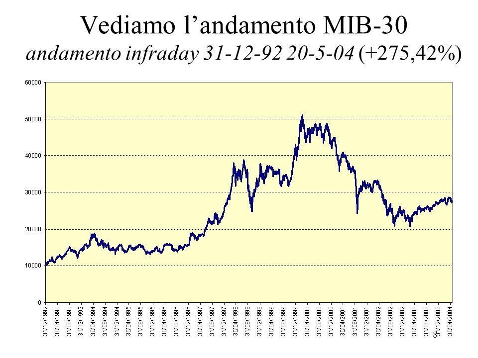 8 Vediamo landamento MIB-30 andamento infraday 31-12-92 20-5-04 (+275,42%)