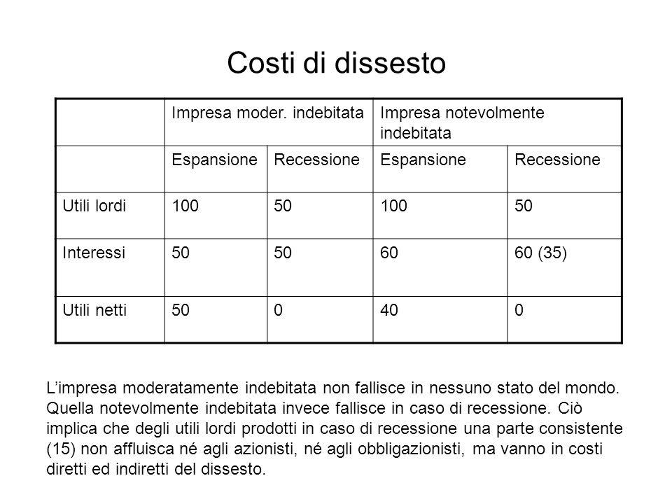 Costi di dissesto Impresa moder. indebitataImpresa notevolmente indebitata EspansioneRecessioneEspansioneRecessione Utili lordi1005010050 Interessi50