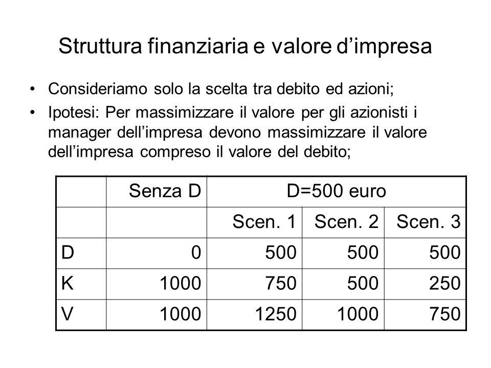 Struttura finanziaria e valore dimpresa Consideriamo solo la scelta tra debito ed azioni; Ipotesi: Per massimizzare il valore per gli azionisti i mana