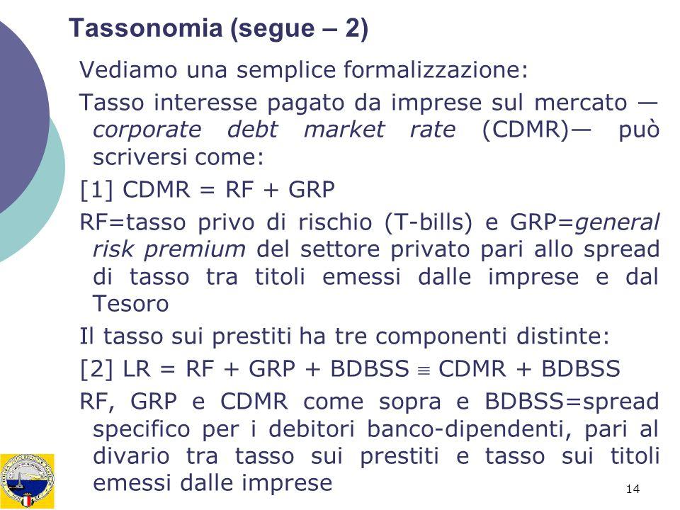 14 Tassonomia (segue – 2) Vediamo una semplice formalizzazione: Tasso interesse pagato da imprese sul mercato corporate debt market rate (CDMR) può scriversi come: [1] CDMR = RF + GRP RF=tasso privo di rischio (T-bills) e GRP=general risk premium del settore privato pari allo spread di tasso tra titoli emessi dalle imprese e dal Tesoro Il tasso sui prestiti ha tre componenti distinte: [2] LR = RF + GRP + BDBSS CDMR + BDBSS RF, GRP e CDMR come sopra e BDBSS=spread specifico per i debitori banco-dipendenti, pari al divario tra tasso sui prestiti e tasso sui titoli emessi dalle imprese