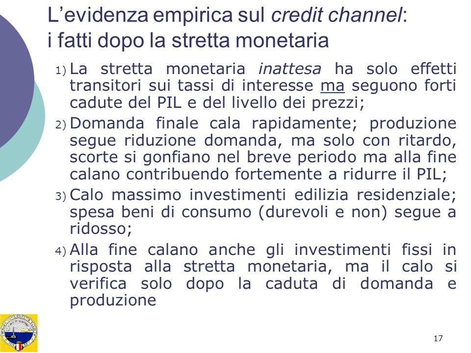 17 Levidenza empirica sul credit channel: i fatti dopo la stretta monetaria 1) La stretta monetaria inattesa ha solo effetti transitori sui tassi di i