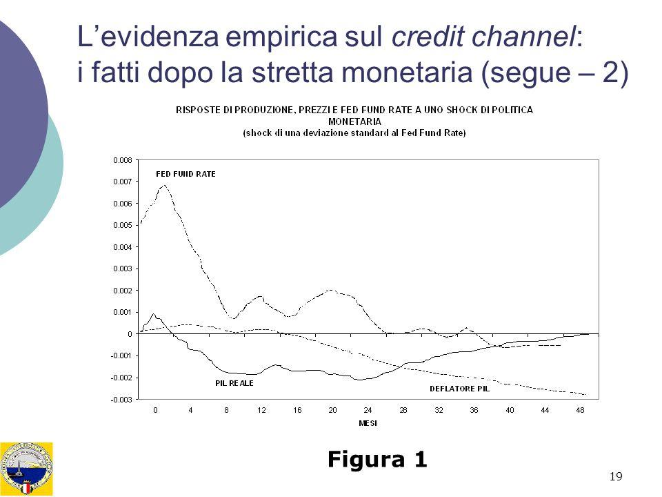 19 Levidenza empirica sul credit channel: i fatti dopo la stretta monetaria (segue – 2) Figura 1