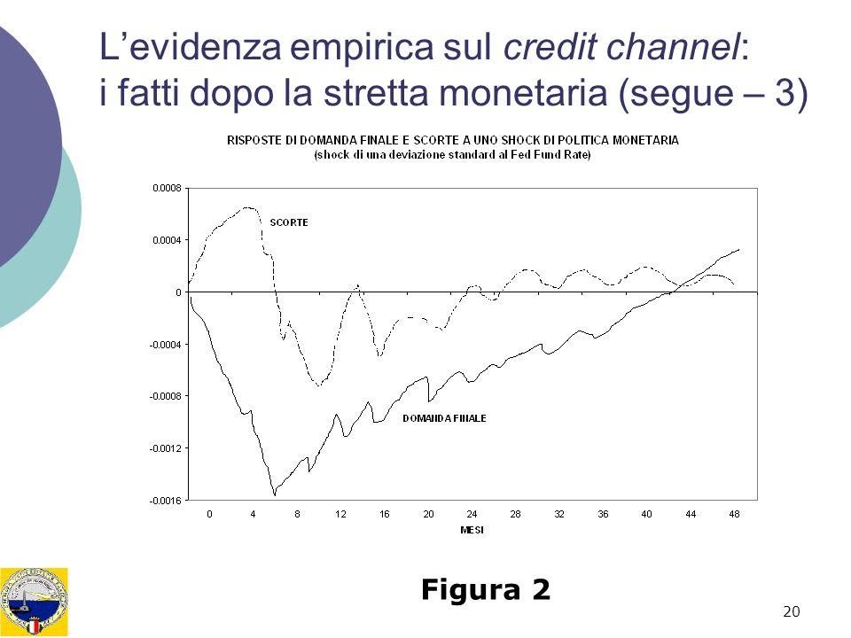 20 Levidenza empirica sul credit channel: i fatti dopo la stretta monetaria (segue – 3) Figura 2