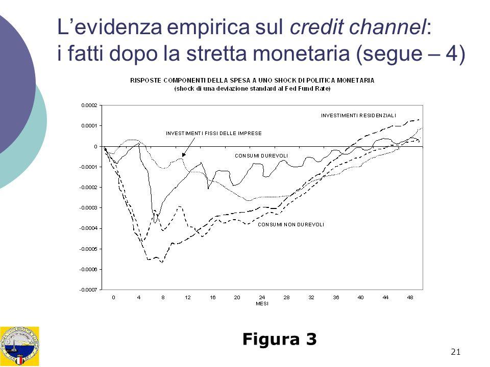 21 Levidenza empirica sul credit channel: i fatti dopo la stretta monetaria (segue – 4) Figura 3