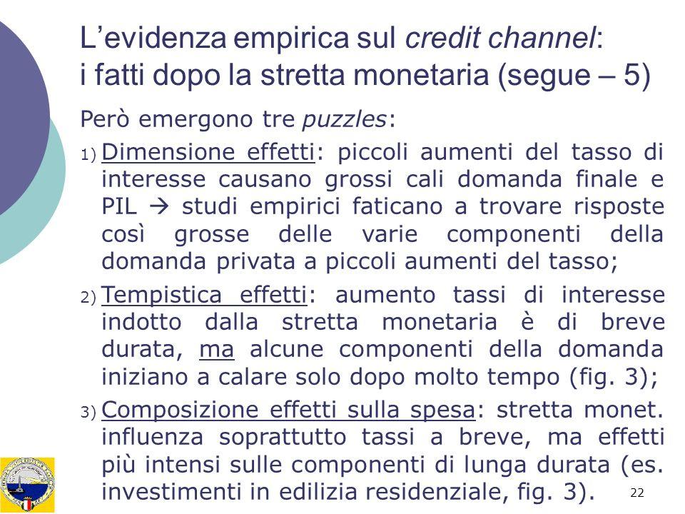 22 Levidenza empirica sul credit channel: i fatti dopo la stretta monetaria (segue – 5) Però emergono tre puzzles: 1) Dimensione effetti: piccoli aume