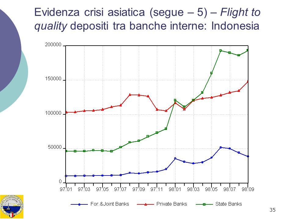 35 Evidenza crisi asiatica (segue – 5) – Flight to quality depositi tra banche interne: Indonesia
