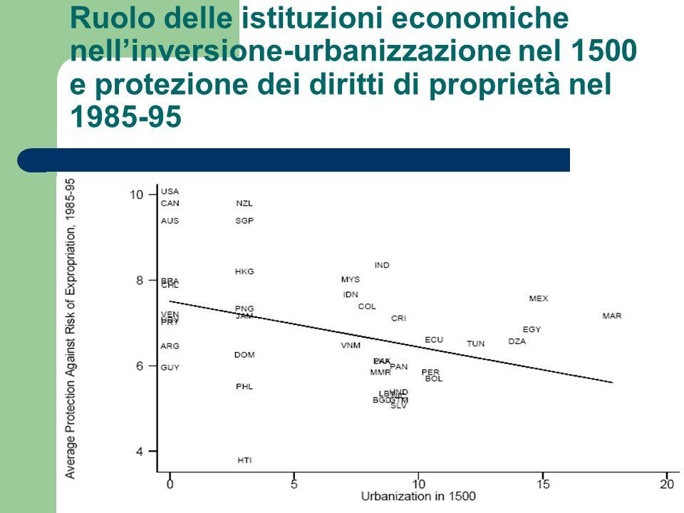 Ruolo delle istituzioni economiche nellinversione-urbanizzazione nel 1500 e protezione dei diritti di proprietà nel 1985-95