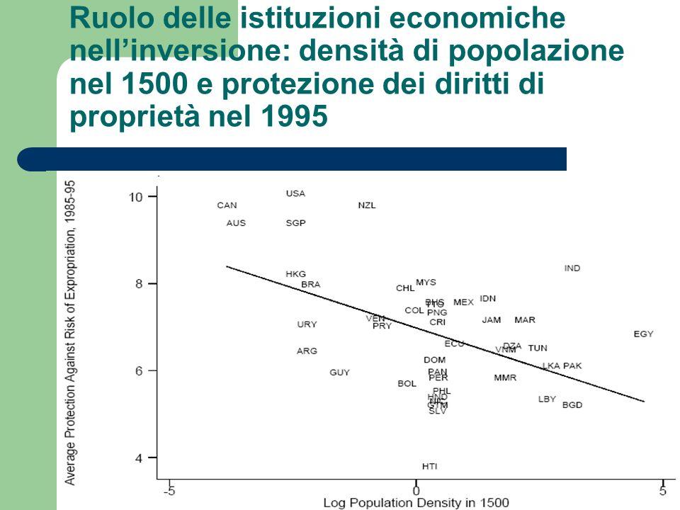 Ruolo delle istituzioni economiche nellinversione: densità di popolazione nel 1500 e protezione dei diritti di proprietà nel 1995