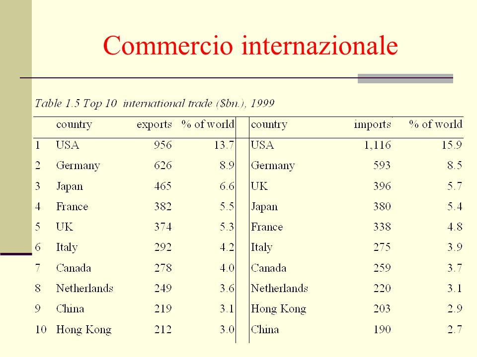 Commercio internazionale
