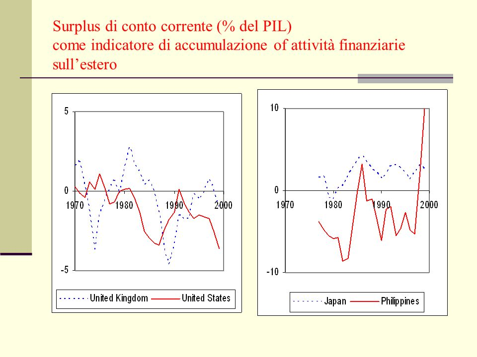 Surplus di conto corrente (% del PIL) come indicatore di accumulazione of attività finanziarie sullestero