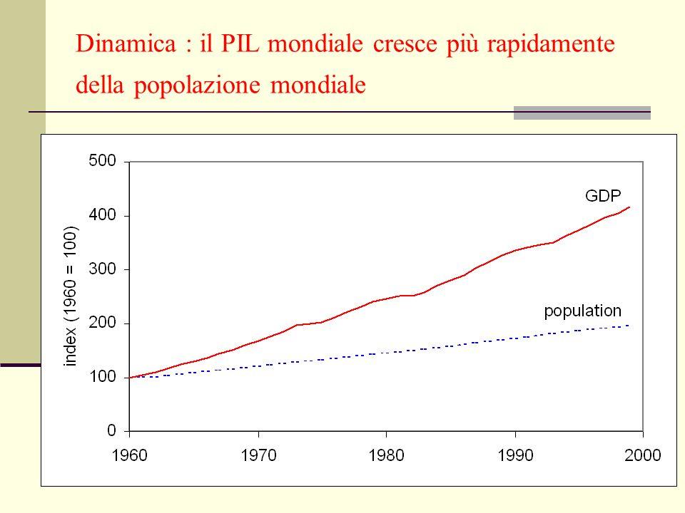 Dinamica : il PIL mondiale cresce più rapidamente della popolazione mondiale