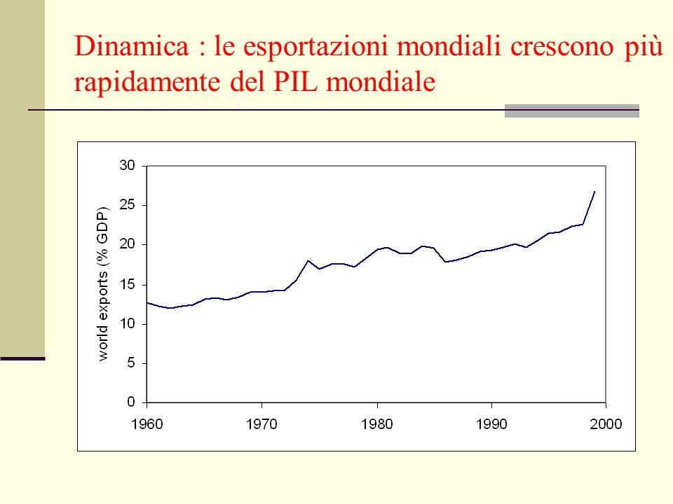Dinamica : le esportazioni mondiali crescono più rapidamente del PIL mondiale