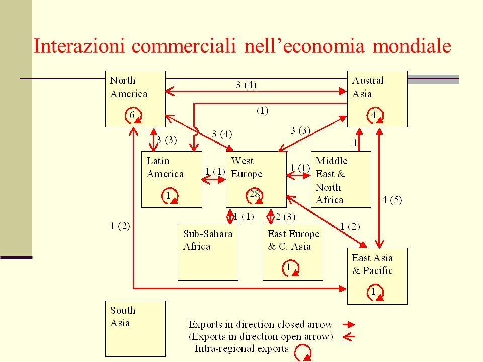 Interazioni commerciali nelleconomia mondiale