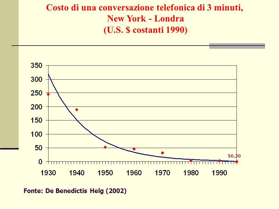 $0.30 Costo di una conversazione telefonica di 3 minuti, New York - Londra (U.S. $ costanti 1990) Fonte: De Benedictis Helg (2002)