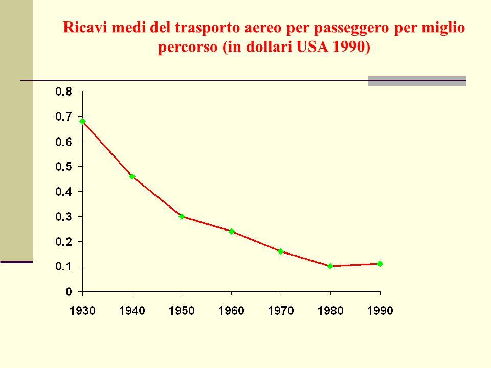 Ricavi medi del trasporto aereo per passeggero per miglio percorso (in dollari USA 1990)