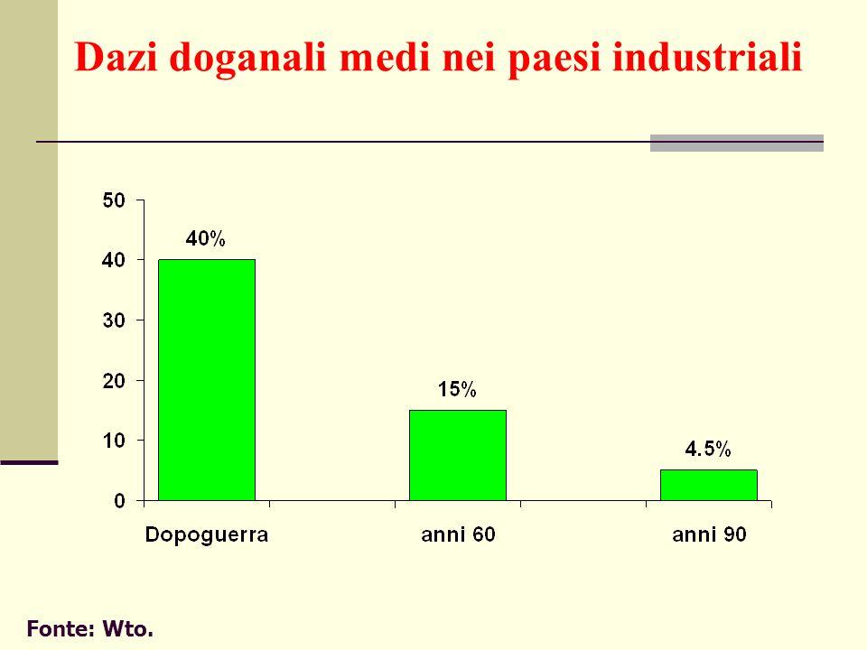 Dazi doganali medi nei paesi industriali Fonte: Wto.